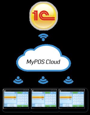 Программа для товароведа MYPOS.ОФИС